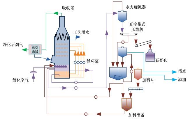 硫回收工艺流程装置安装